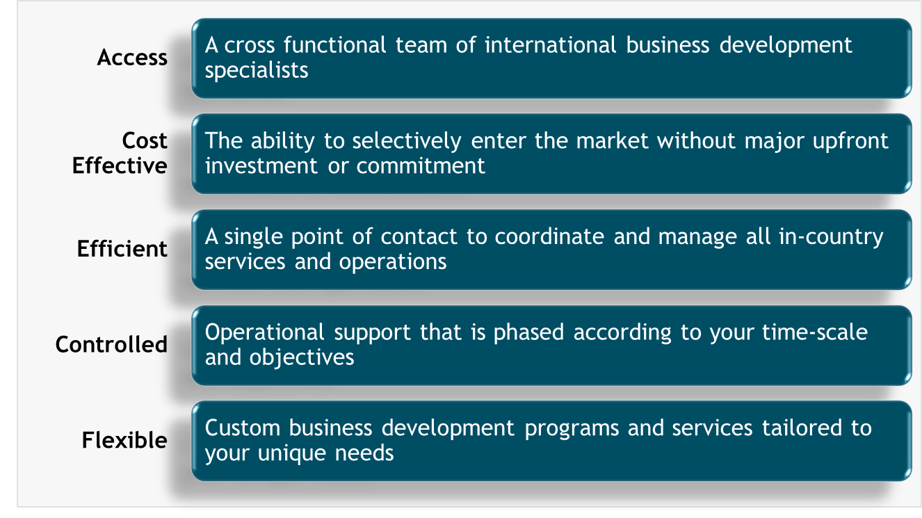 PRA Global Business Development Differentiation